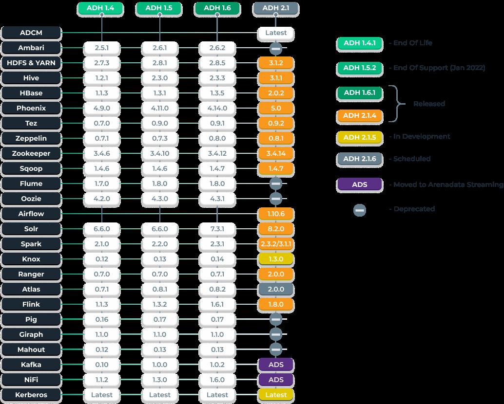 Arenadata Hadoop roadmap